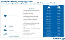 5000 Euro get: What is the contract exchange now thousands of Euro
